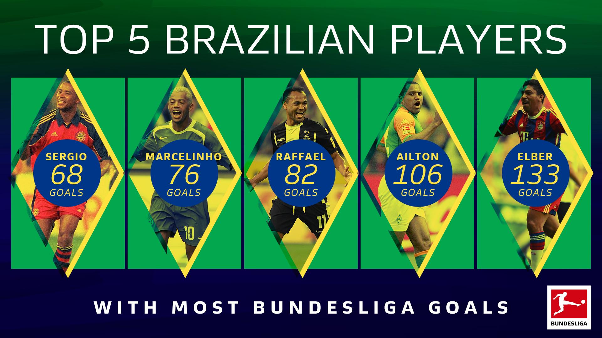 Top-5-Brazlian-Scorers.jpg