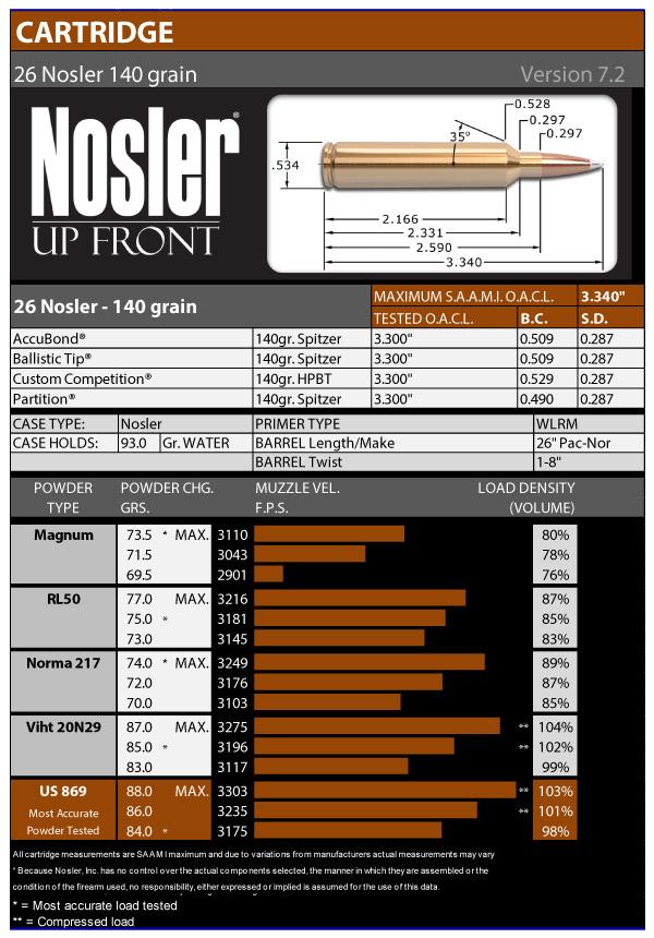 26 Nosler Reloading Data Chart