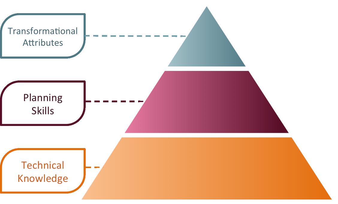 skills pyramid 3.png