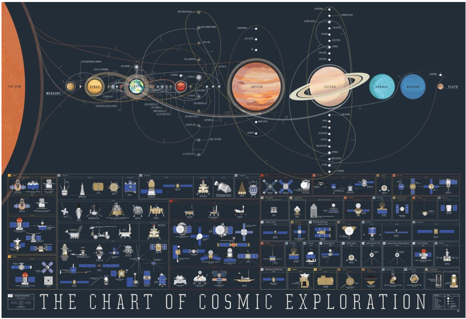 The Chart of Cosmic Exploration from Pop Chart Lab
