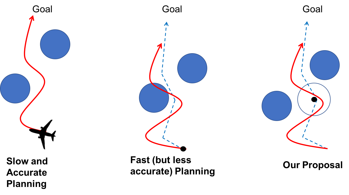 On the left we have a high-dimensional vehicle moving through an obstacle course to a goal. Computing the optimal safe trajectory is a slow and sometimes intractable task, and replanning is nearly impossible. In the center we simplify our model of the vehicle (in this case assuming it can move in straight lines connected at points). This allows us to plan very quickly, but when we execute the planned trajectory we may find that we cannot actually follow the path exactly, and end up crashing. On the right we have our proposal: plan using the simplified model, but precompute a tracking error bound that captures all potential deviations of the trajectory due to model mismatch.
