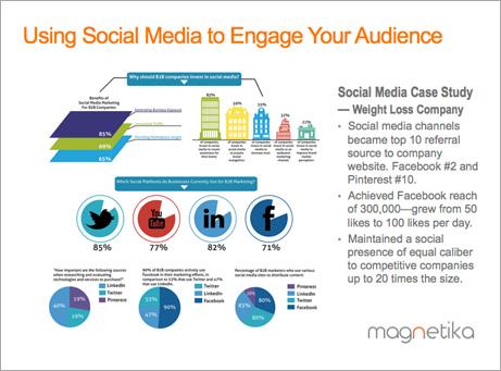 Magnetika_Social_Media_Strategy.jpg