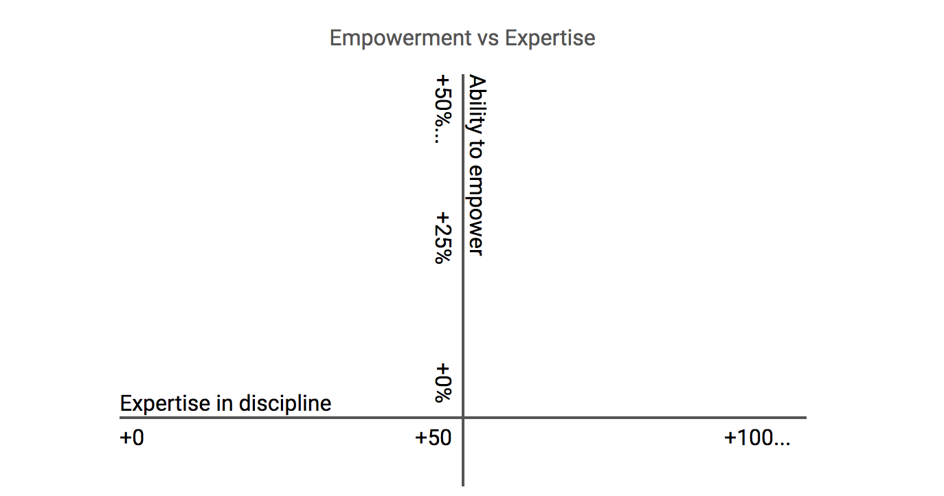 Someone's ability to empower and their expertise are two different dimensions