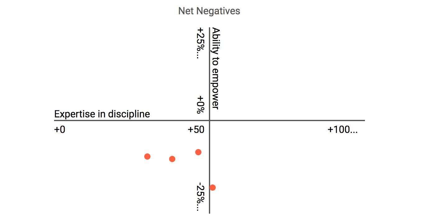 Net negatives lower the productivity of the people around them