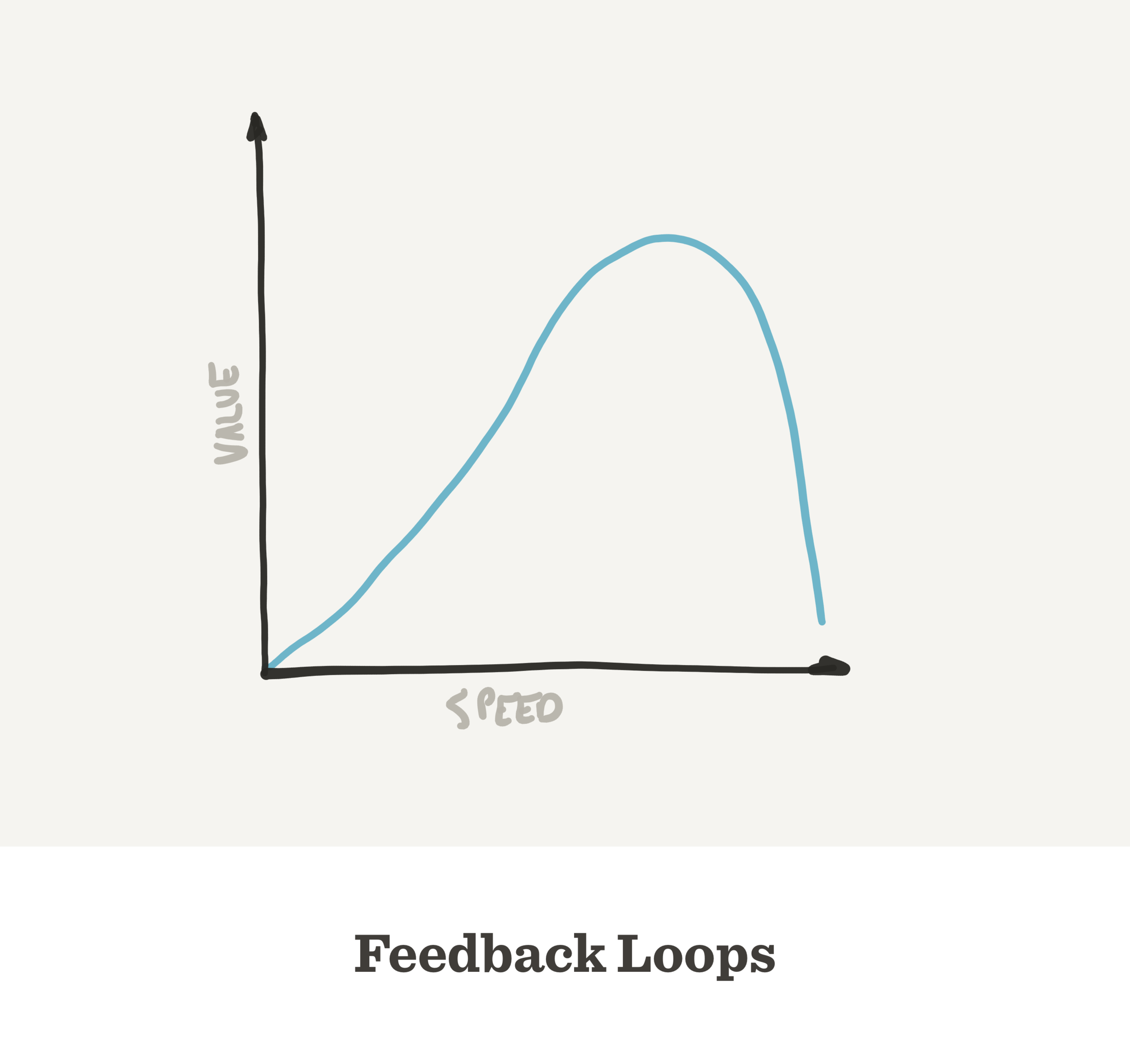 diminishing_returns_of_tighter_feedback_loops