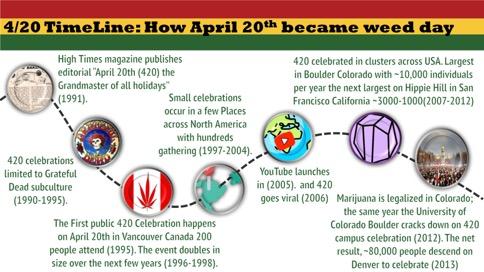 Timeline of the evolution of 4/20.