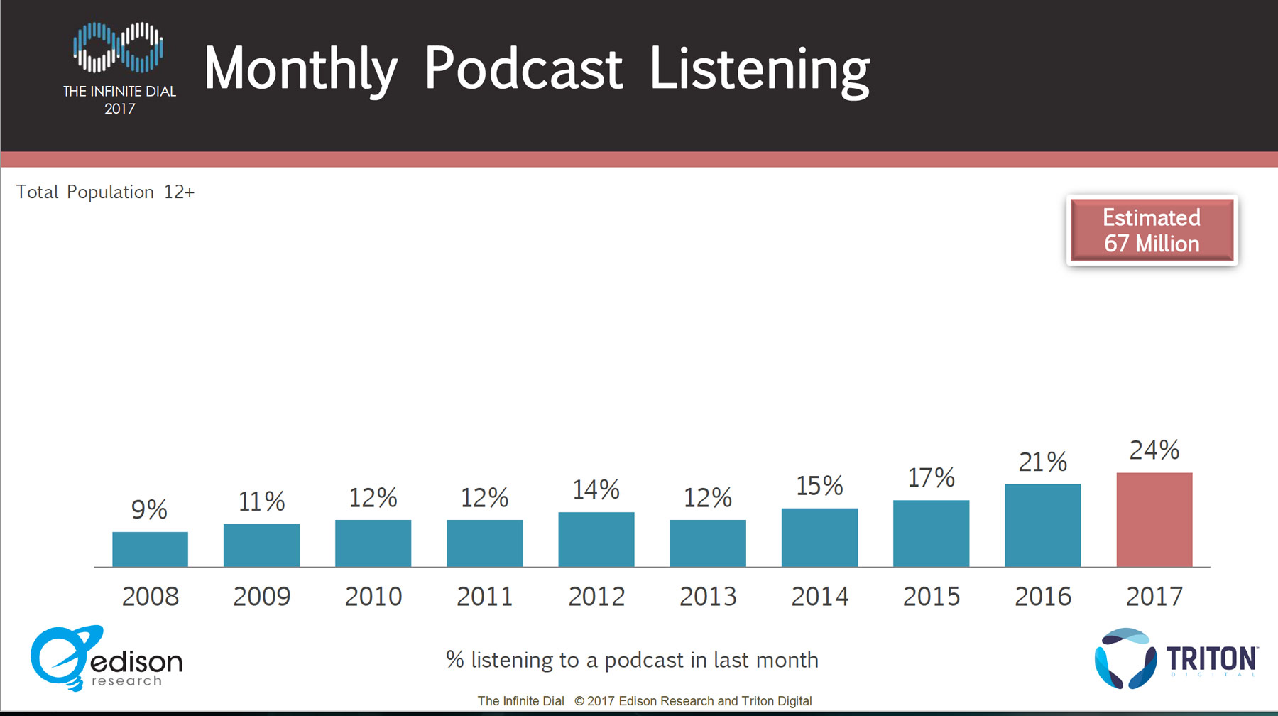 Infinite-Dial-2017-Podcast-Listening
