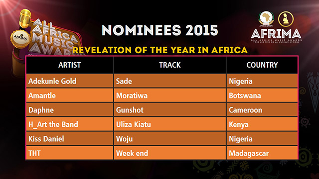 http://afrima.org/index.php/voting/contenental-categories/continental-categories/revelation-of-the-african