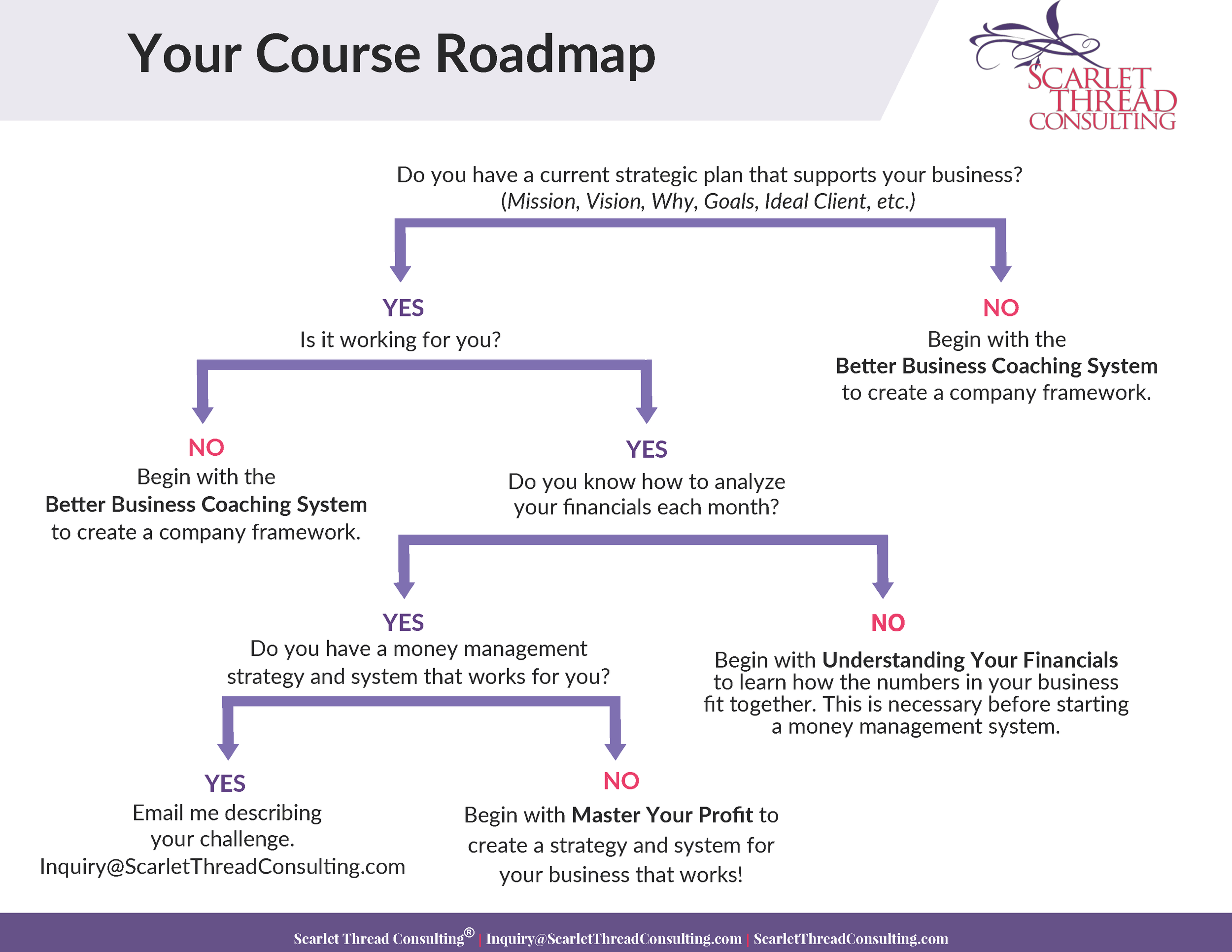 Scarlet Thread Consulting Course Roadmap