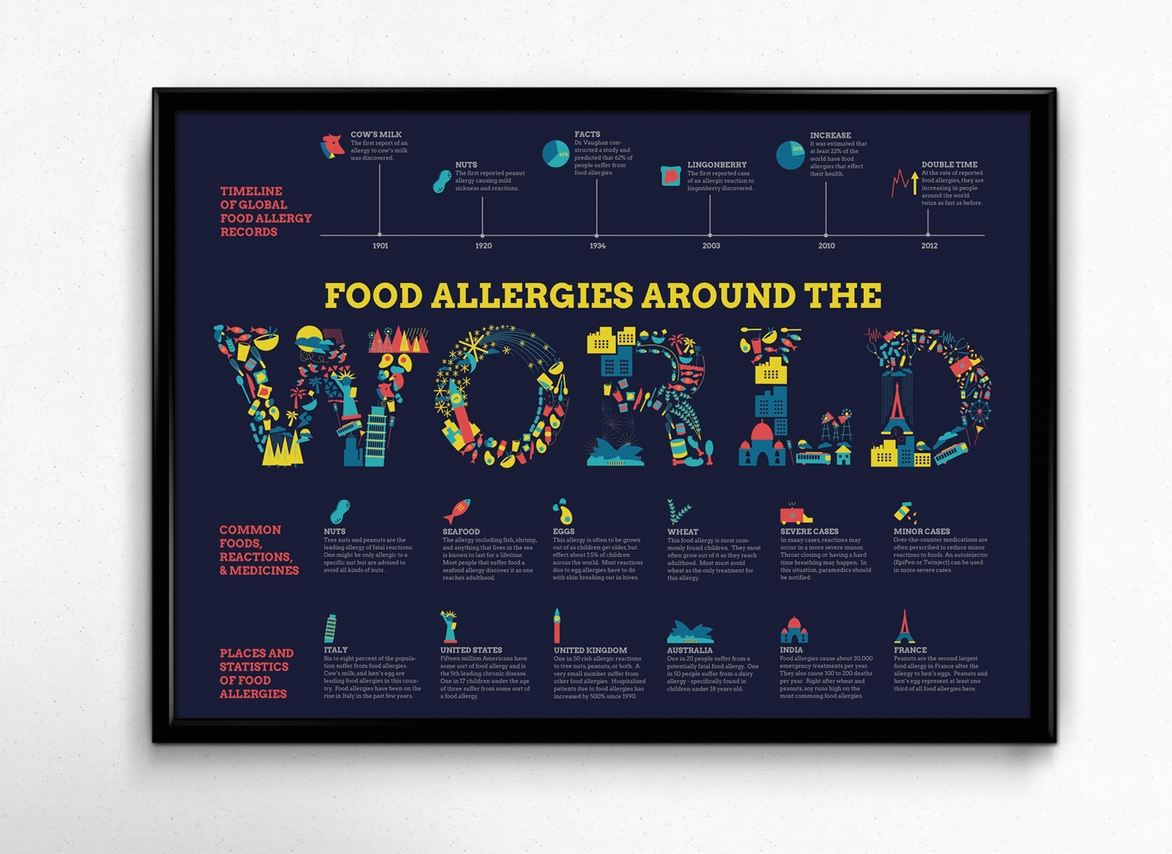 Food Allergies Around the World Infographic
