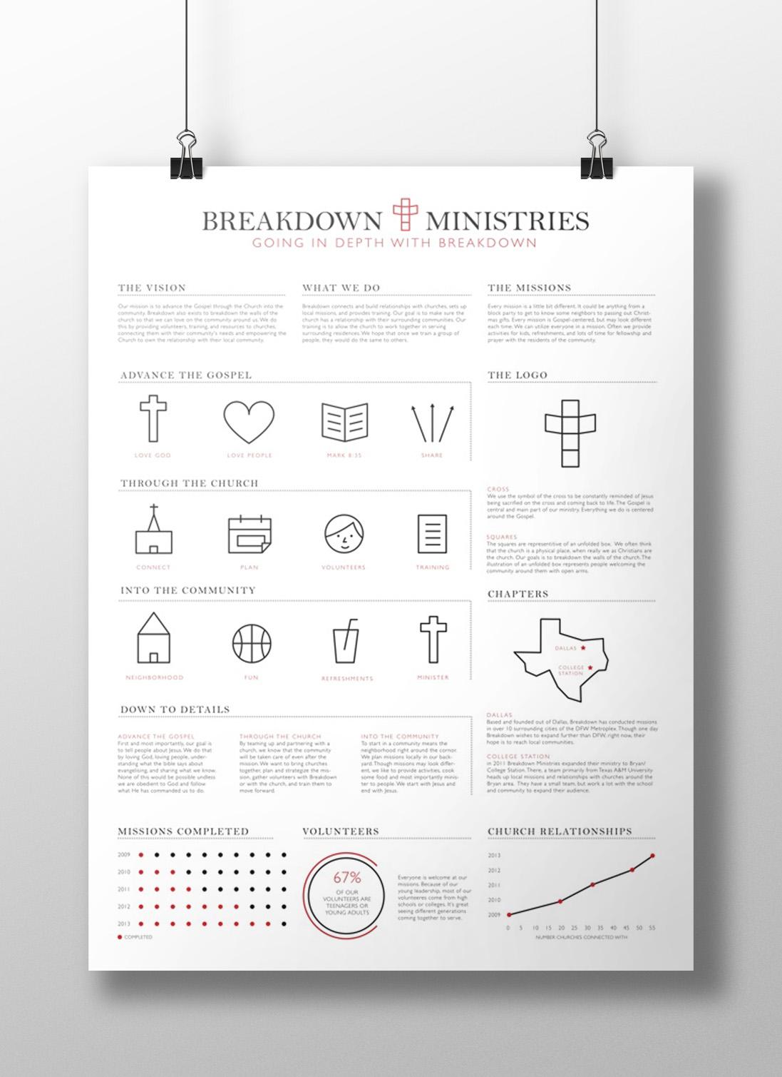 Breakdown Ministries Infographic