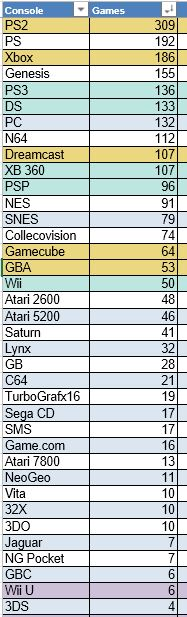 Yeah... Jaguar beats out 3DS.