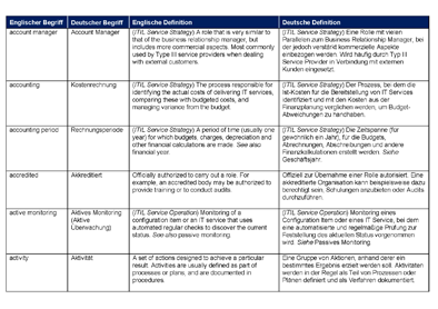 Glossar_ITIL_2011.png