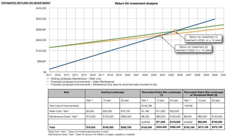 Return on investment for proposed landscape improvements