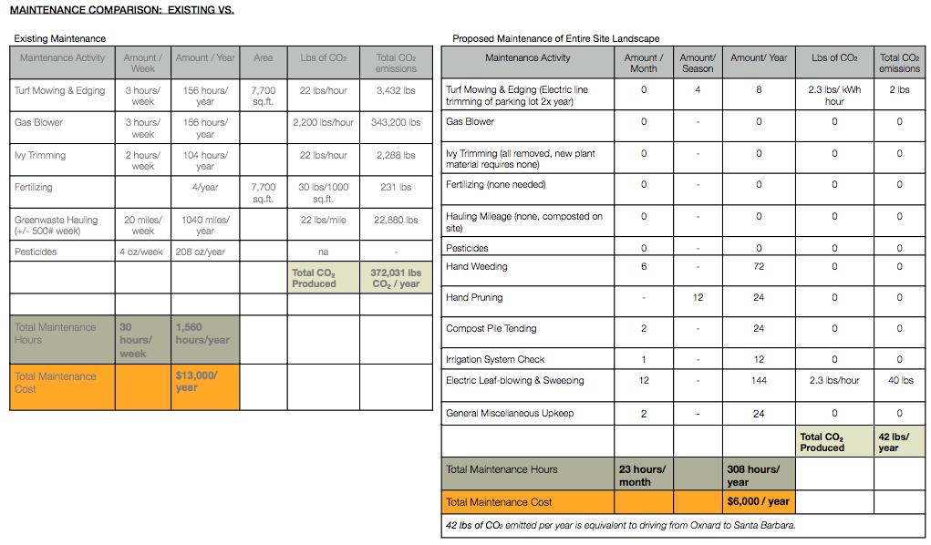 Maintenance analysis for Landscape Improvement Plan