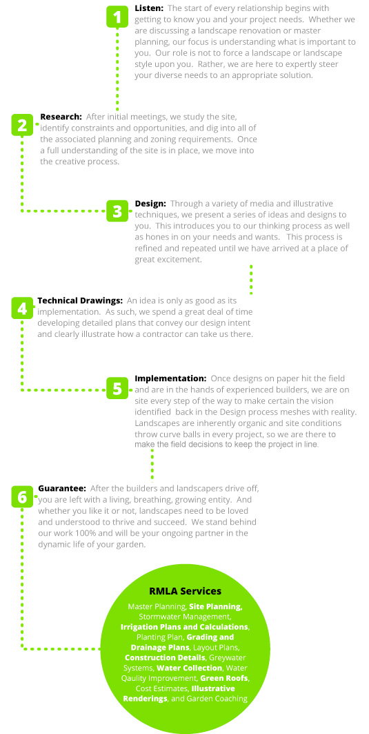 our-process-web.jpg