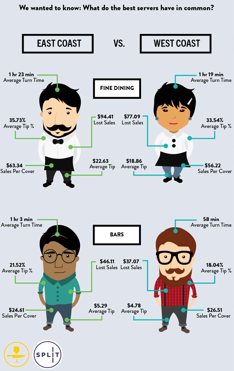 what do the best servers have in common