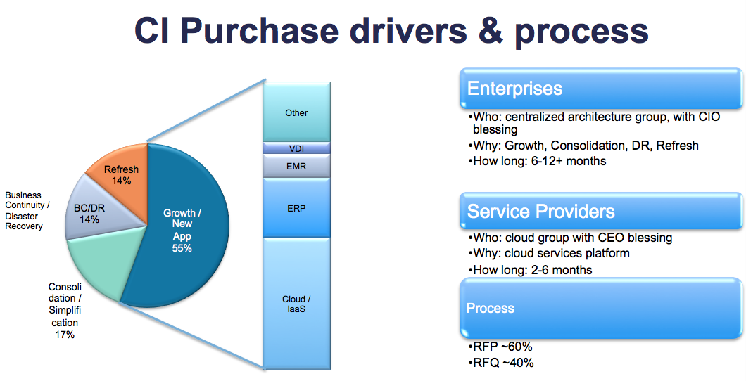 Expansion is driving most of Converged Infrastructure investments.