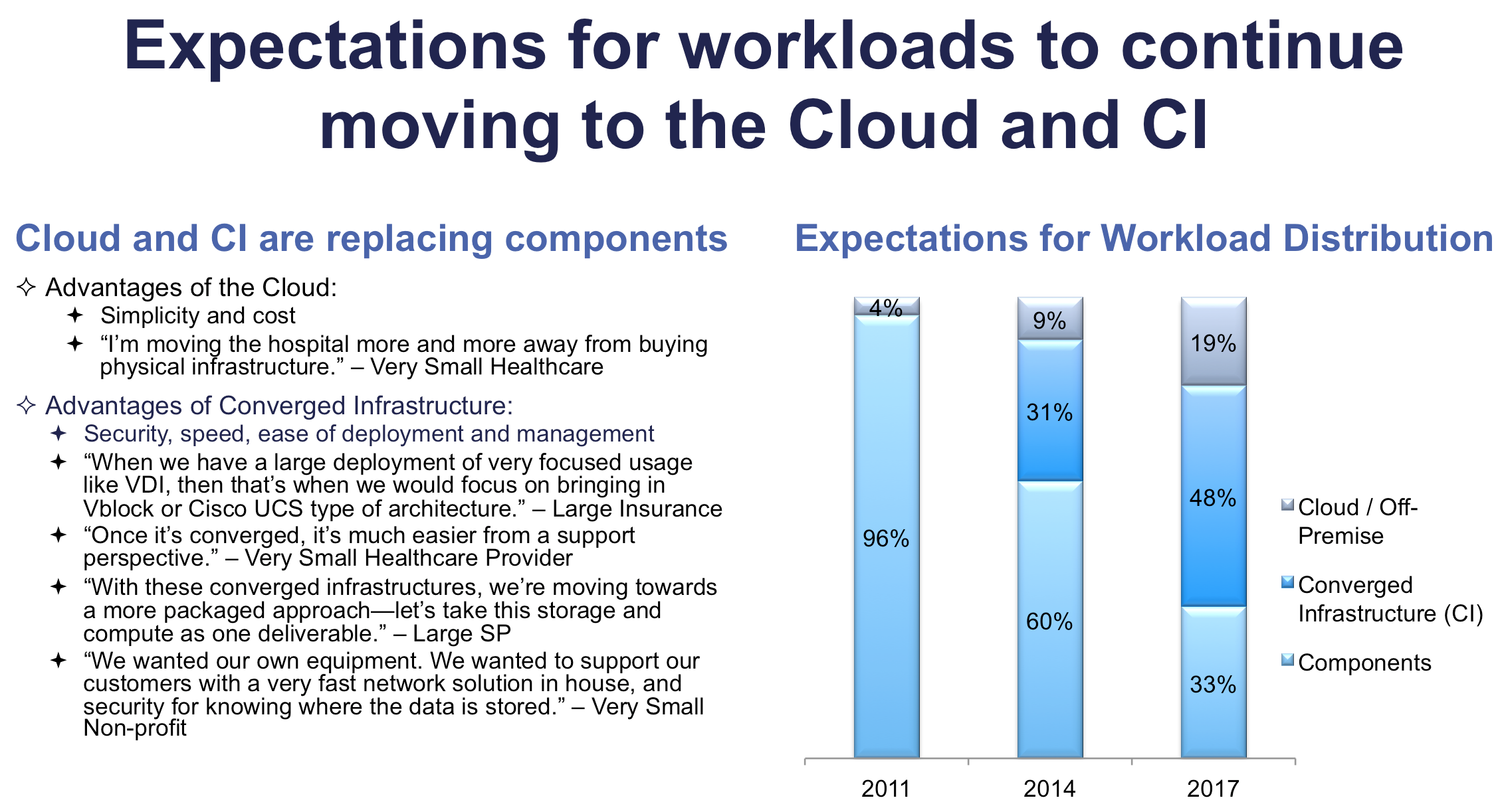 Investments in Converged Infrastructure expected to grow rapidly, primarily at the expense of components.