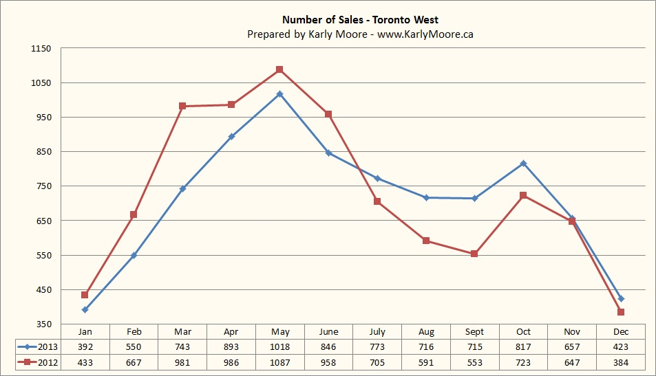 Toronto-West-Real-Estate-Sales-December-2013-Karly-Moore.jpg