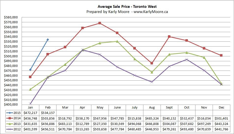 West Toronto Average Sale Price  Real Estate Market Statistics  Karly Moore