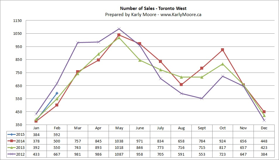 West Toronto Home Sales  Real Estate Market Statistics  Karly Moore