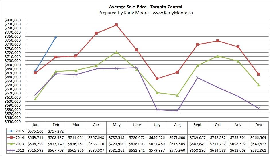 Central Toronto Average Sale Price  Real Estate Market Statistics  Karly Moore