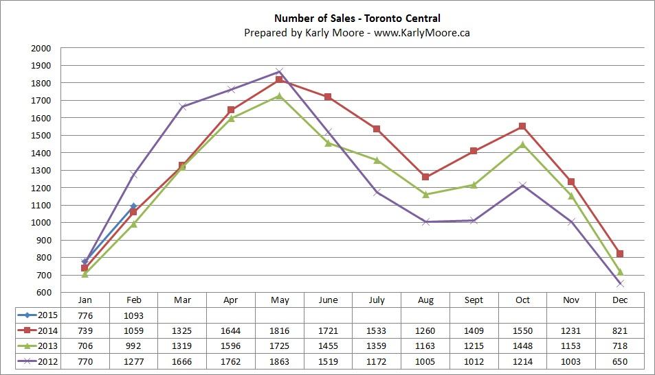Central Toronto Home Sales  Real Estate Market Statistics  Karly Moore