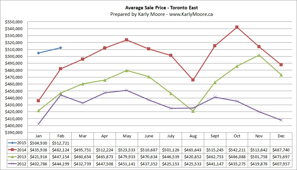 East Toronto Average Sale Price  Real Estate Market Statistics  Karly Moore