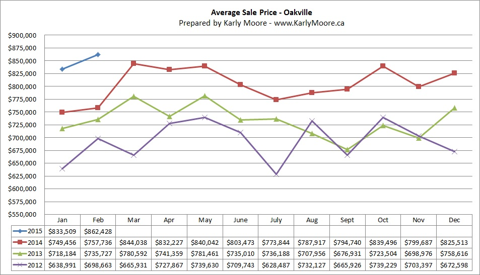Oakville Average Sale Price   Real Estate Market Statistics  Karly Moore