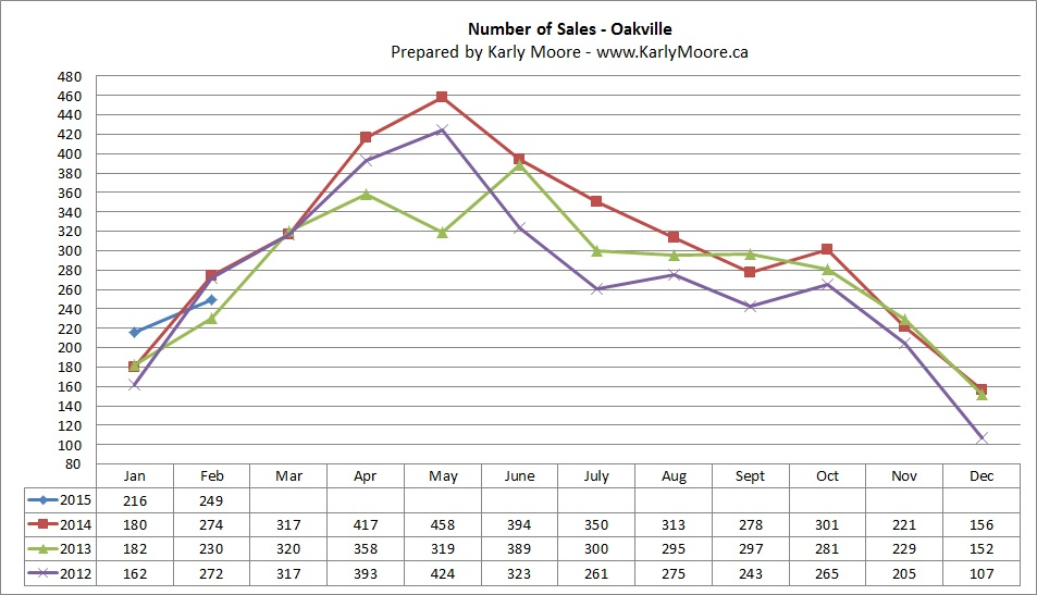 Oakville Home Sales  Real Estate Market Statistics  Karly Moore