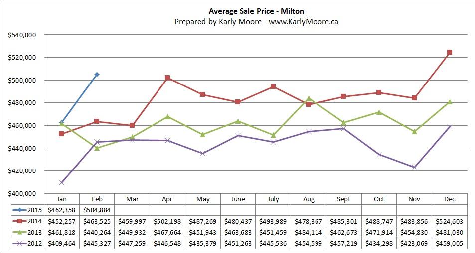 Milton Average Sale Price  Real Estate Market Statistics  Karly Moore