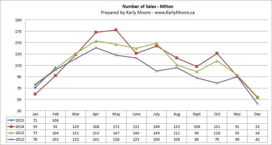 Milton Home Sales  Real Estate Market Statistics  Karly Moore
