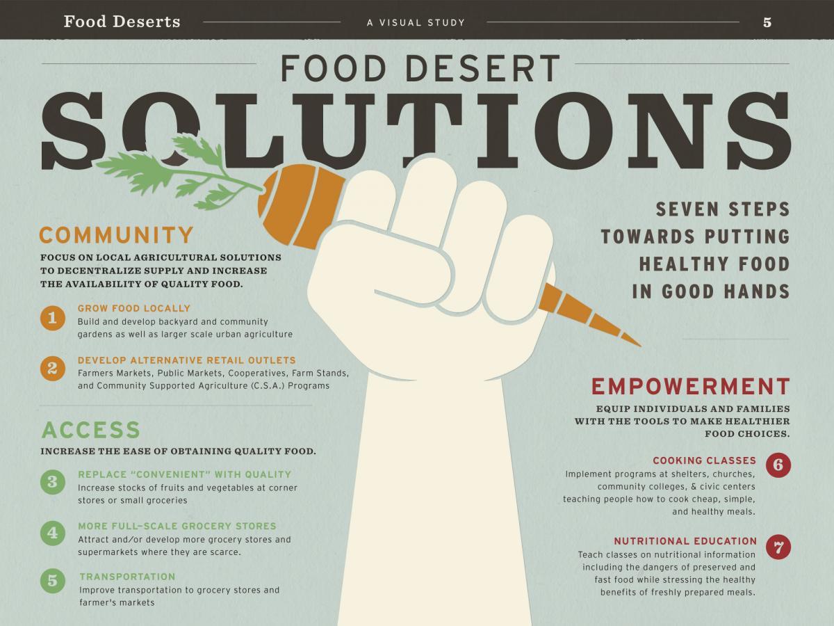 Photo from:http://www.darkrye.com/content/food-desert