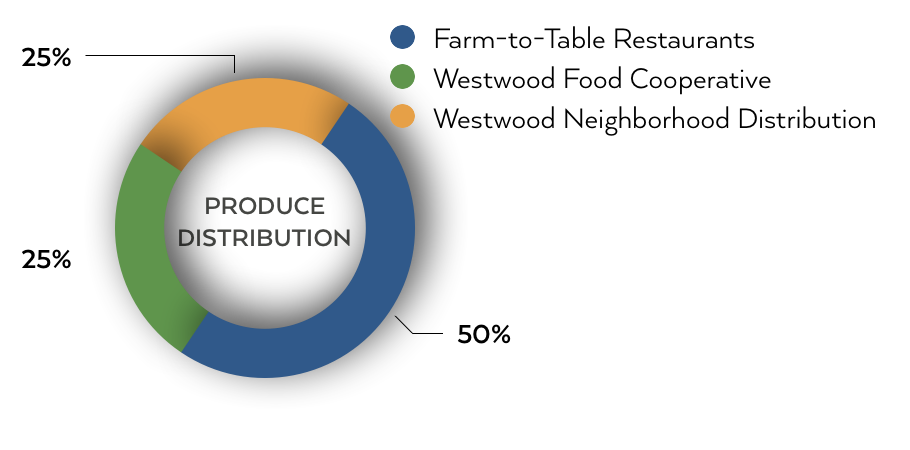 FEED Westwood Produce Distribution.png