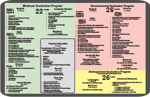 _Click here to download the Texas Graduation requirements.