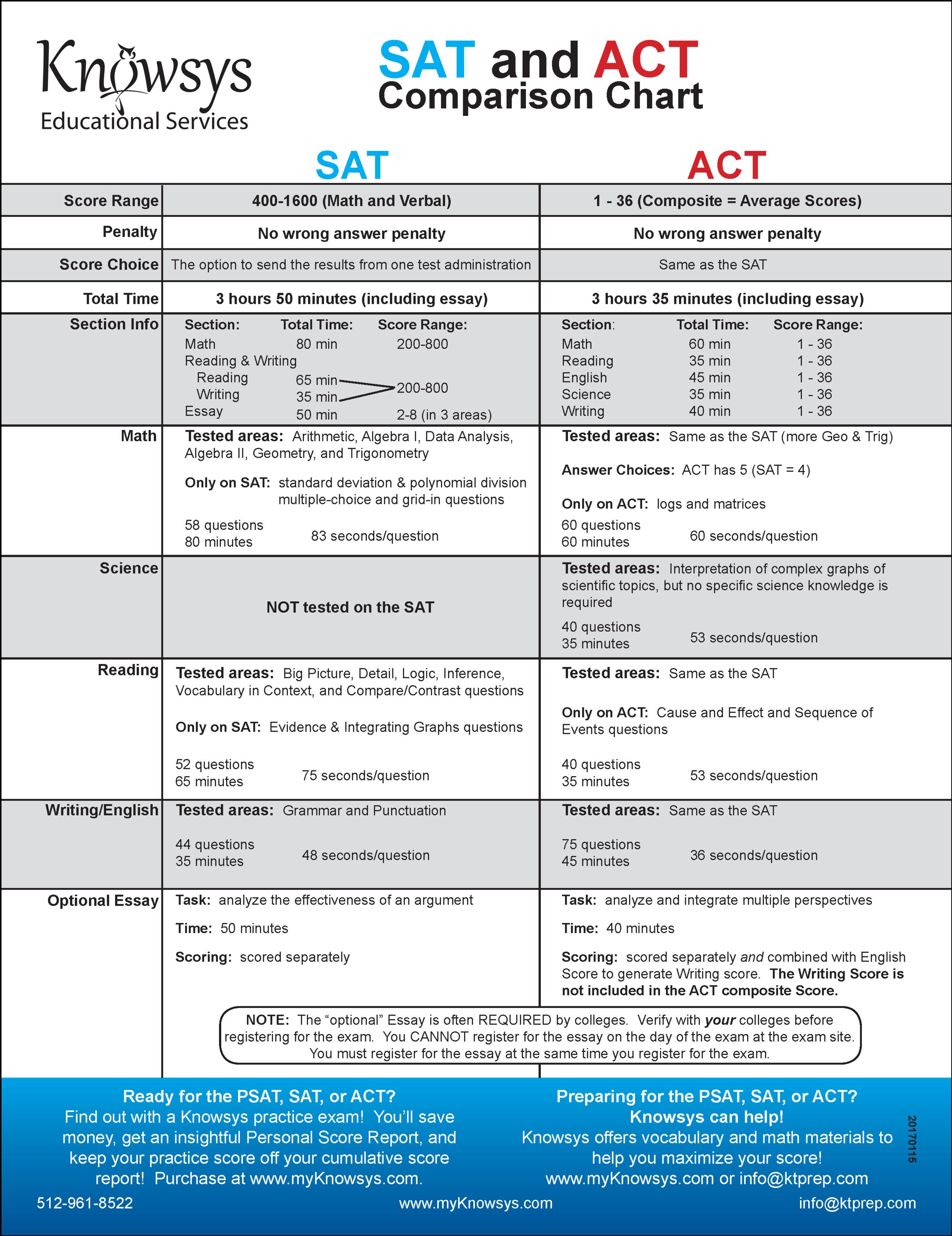 SAT-ACT Comparison Chart