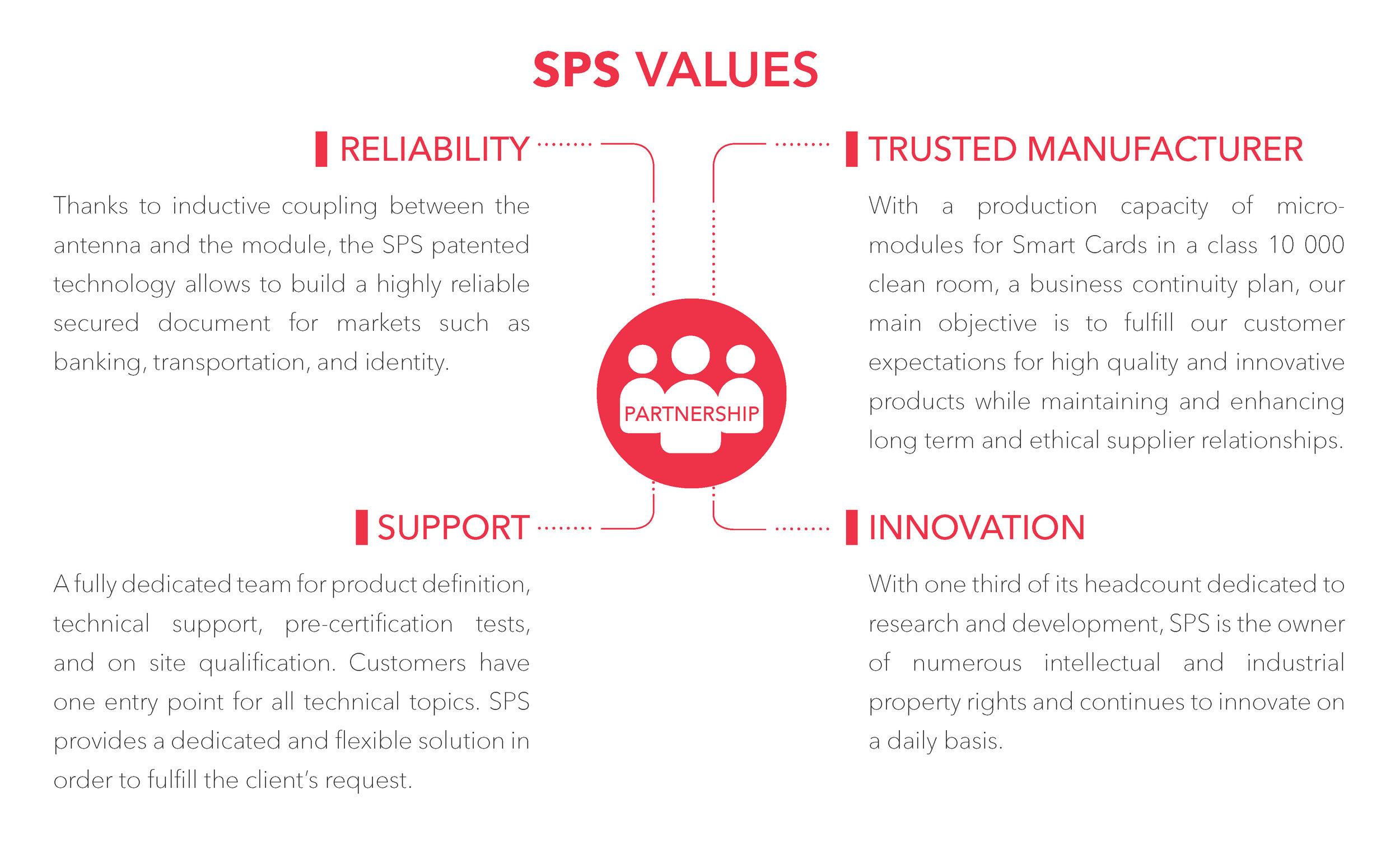 SPS VALUES.jpg
