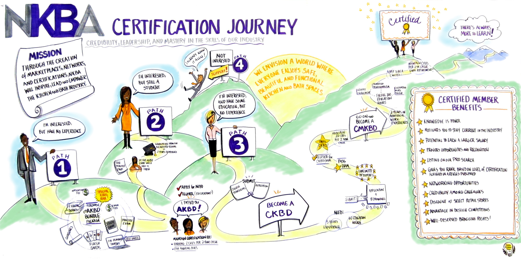 NKBA Certification Journey