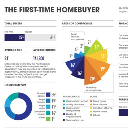 home buying infographics  august 1, 2013