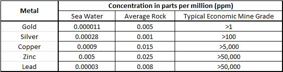 Average Natural Concentrations of Metals on Earth