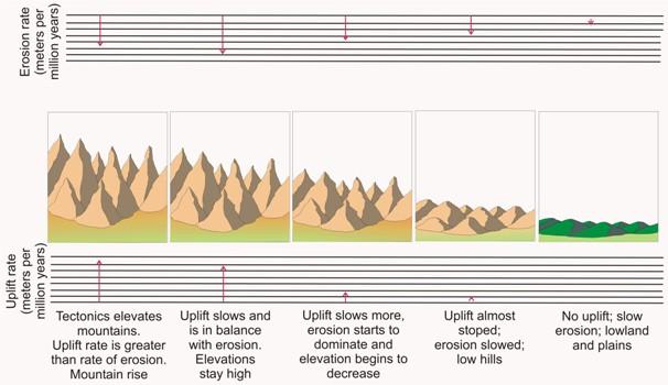 Visualising Mountain Uplift and Erosion.   Source: http://www.geo.fu-berlin.de/