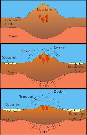 Stage of Mountain Erosion.   Source: http://www.geo.fu-berlin.de