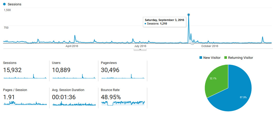 Google analytics overview for 2016. Note 9/3/16 is the date that a fellow indie author sent a recommendation to my book Lost.