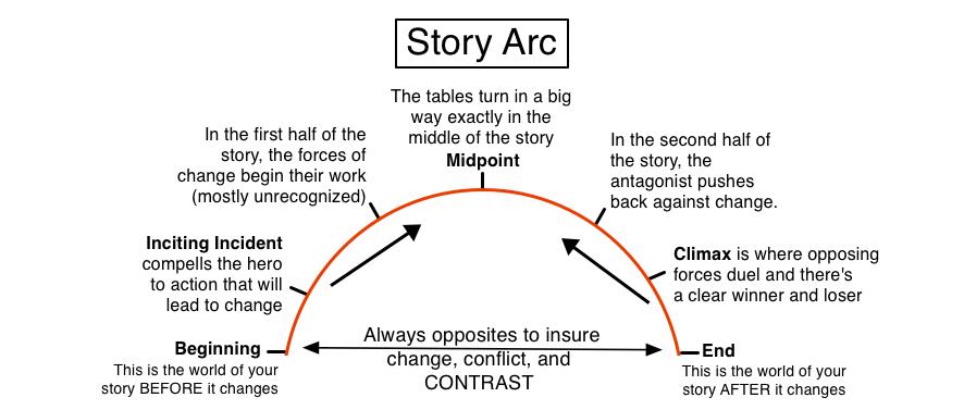 Story Arc Diagram by Illuminara,