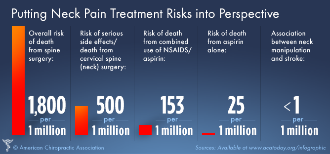 Relative Risk of Treatment Choices