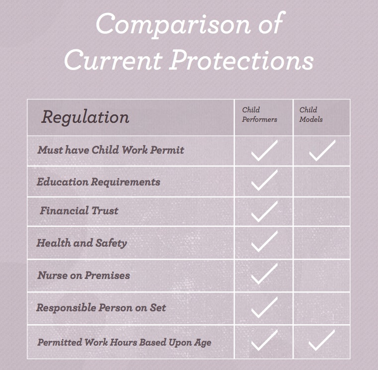 A chart from The Model Alliance outlines the changes to the law