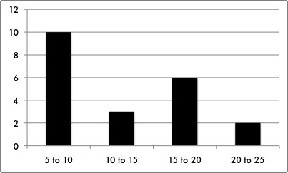 2014's top-earning models by duration of career by year range(Data from  Forbes . Graphed by  The Business Model )