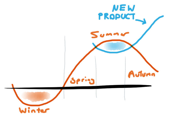 NewProductCurve.png