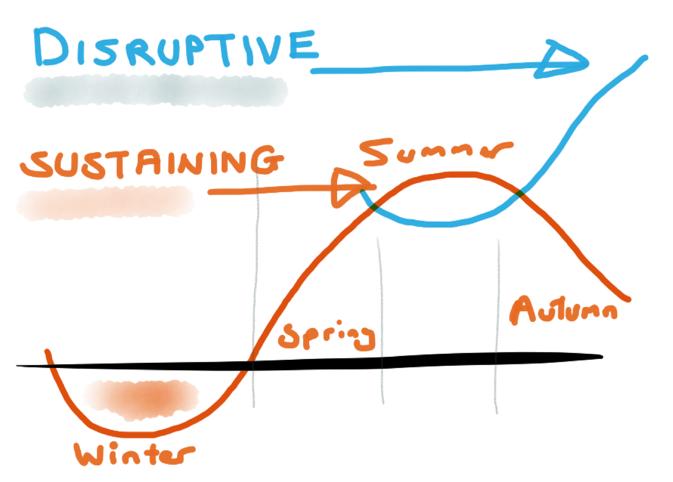 DisruptiveSustaining.png